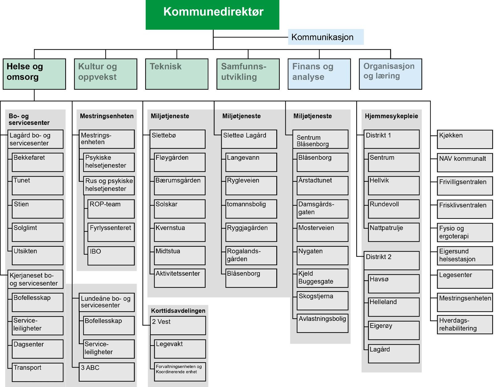 Helse og omsorg i Eigersund kommune