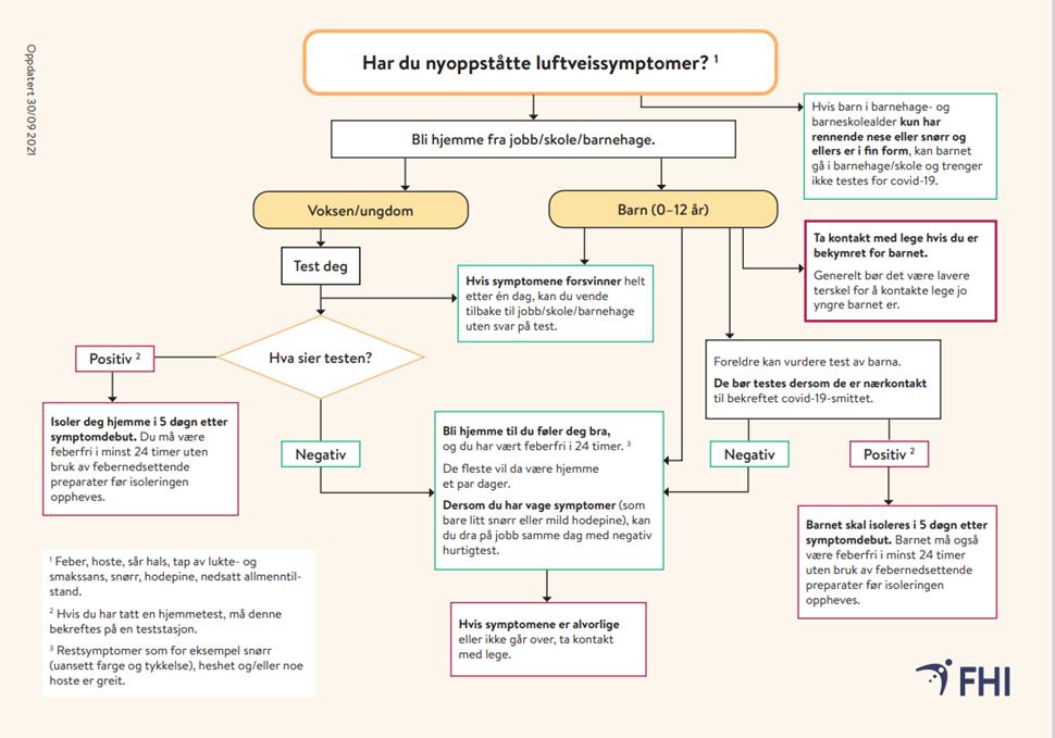 2021-09-30-har-du-nyoppstatte-luftveissymptomer.png